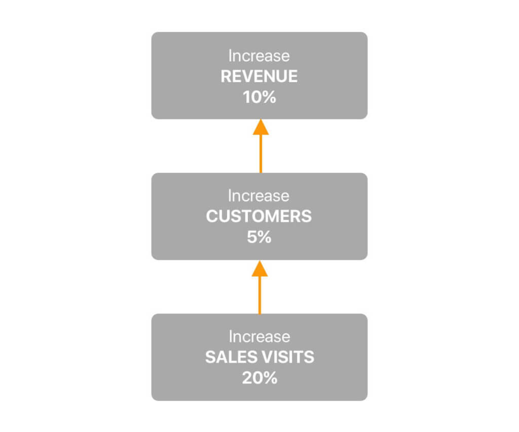 goals for sales reps