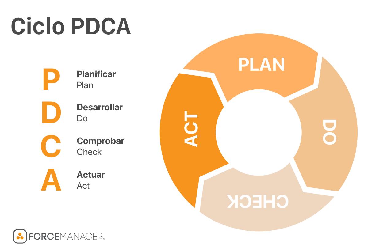 Imagen ciclo PDCA