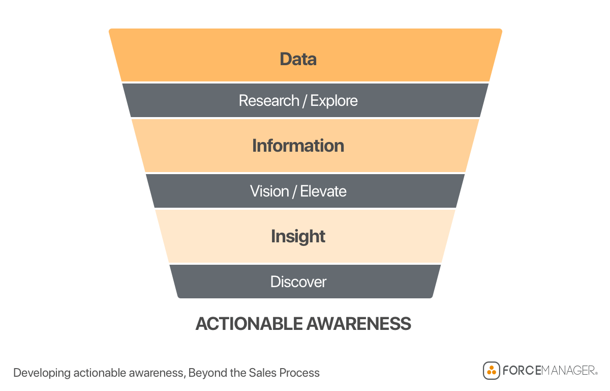 Actionable Awareness Funnel