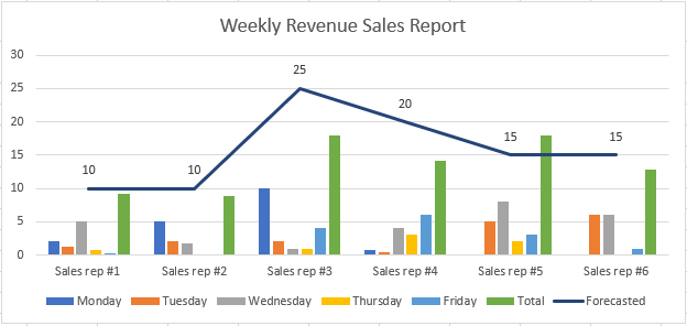 An Excel graph showing a completed sales report