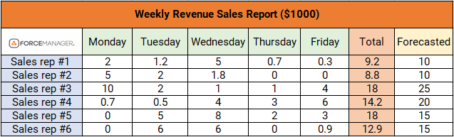 A weekly revenue sales chart on how to make a sales report