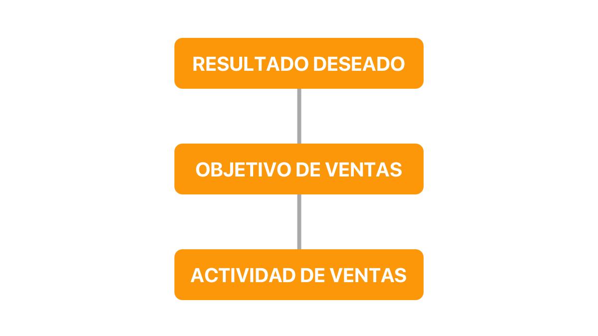 cuadro proceso del reporte de ventas