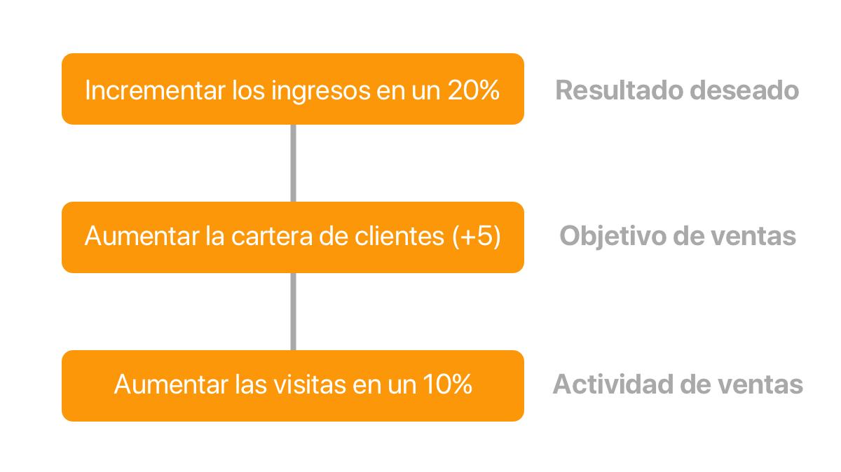 cuadro 2 del proceso de reporte de ventas