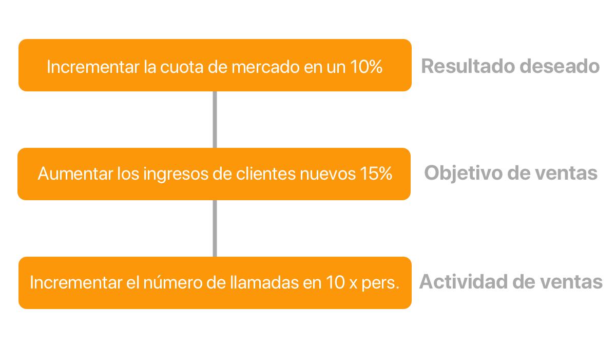 cuadro 3 del proceso de reporte de ventas