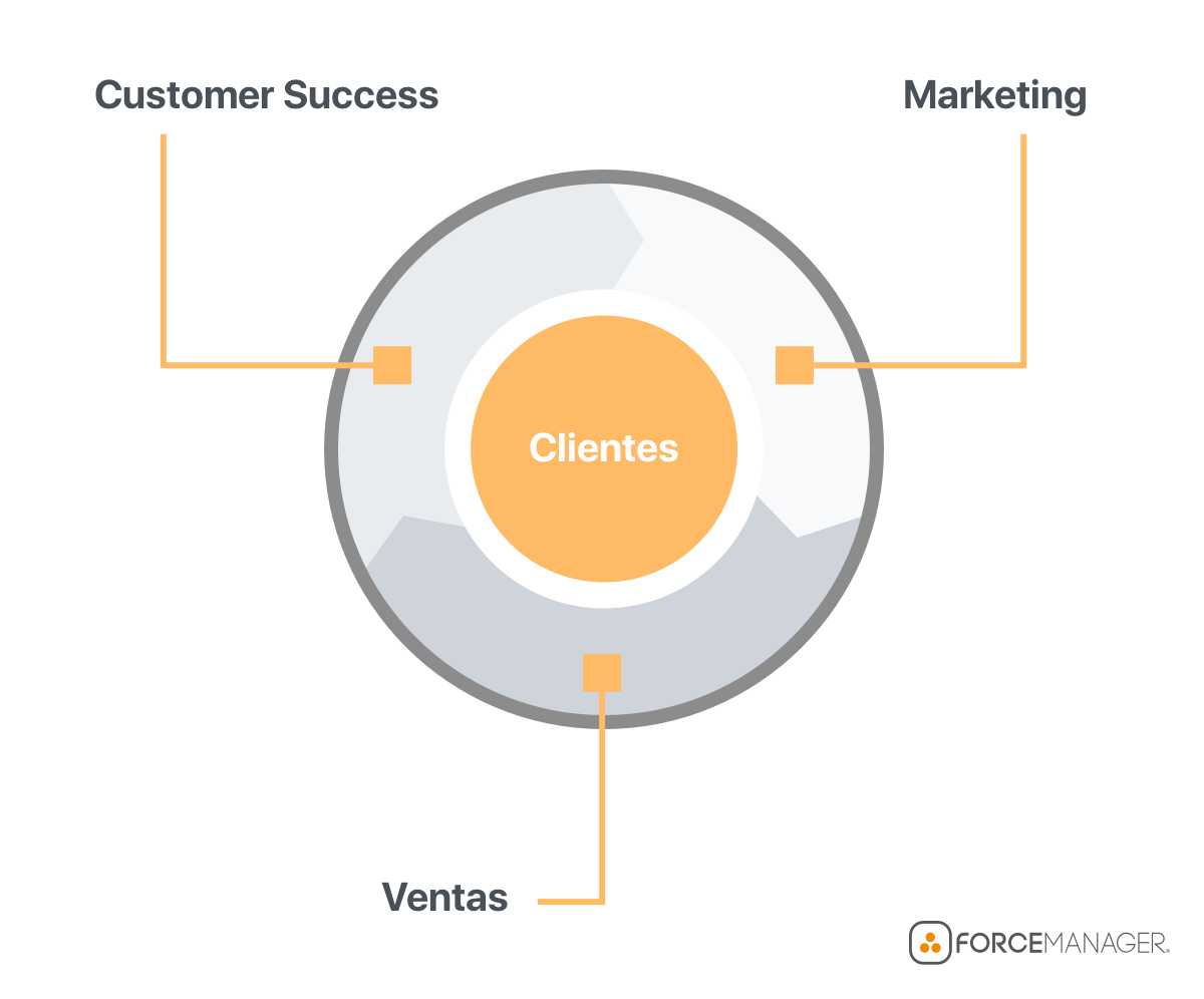 Alineación entre Ventas, Marketing, Customer Success