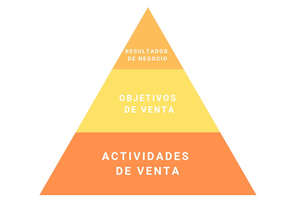 pirámide sobre objetivos del área de ventas