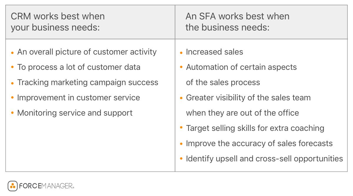 SFA vs. CRM