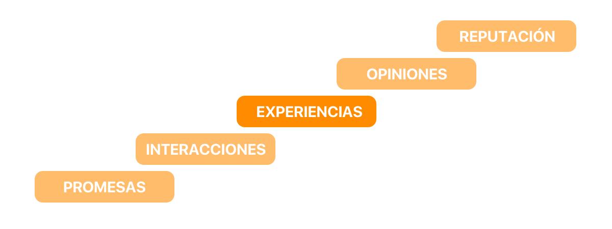 Experiencia del cliente en el proceso comercial