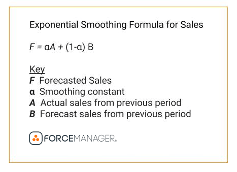 How to do a Sales Forecast in Excel with Exponential Smoothing