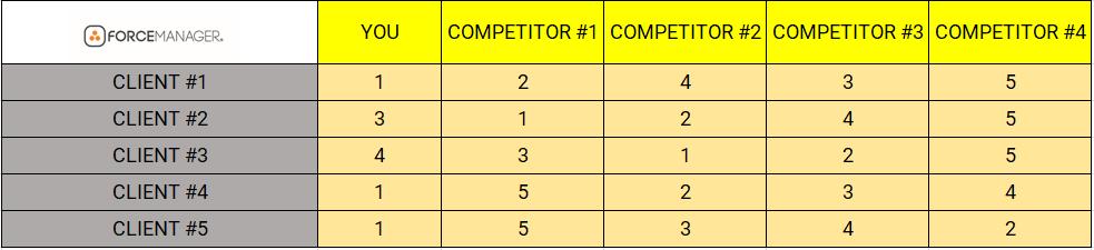 competencia fidelidad del cliente grafico 1