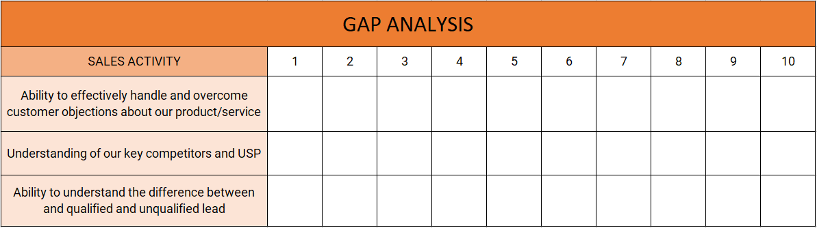 sales training topics gap analysis
