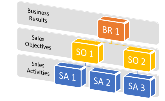 functions of a sales executive
