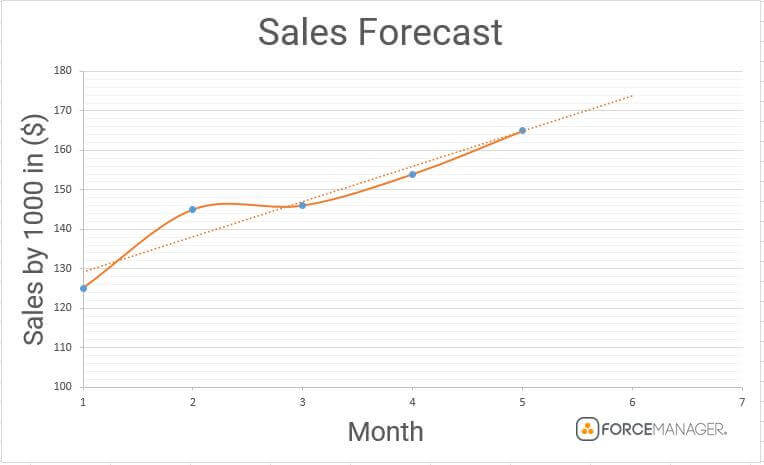 quantative methods of sales forecasting