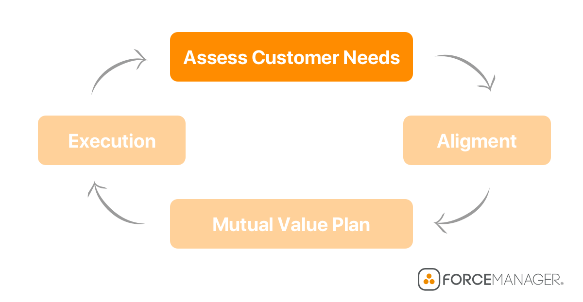 sales management process flowchart for customer needs