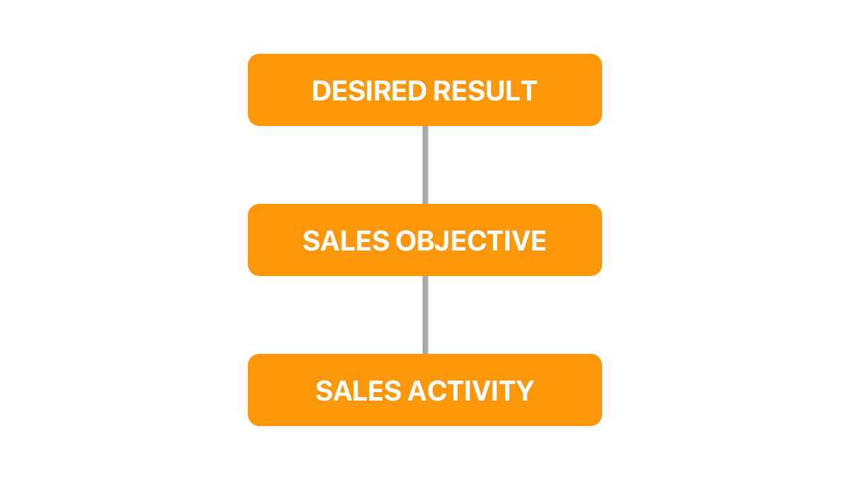 Weekly sales report results and objectives graph